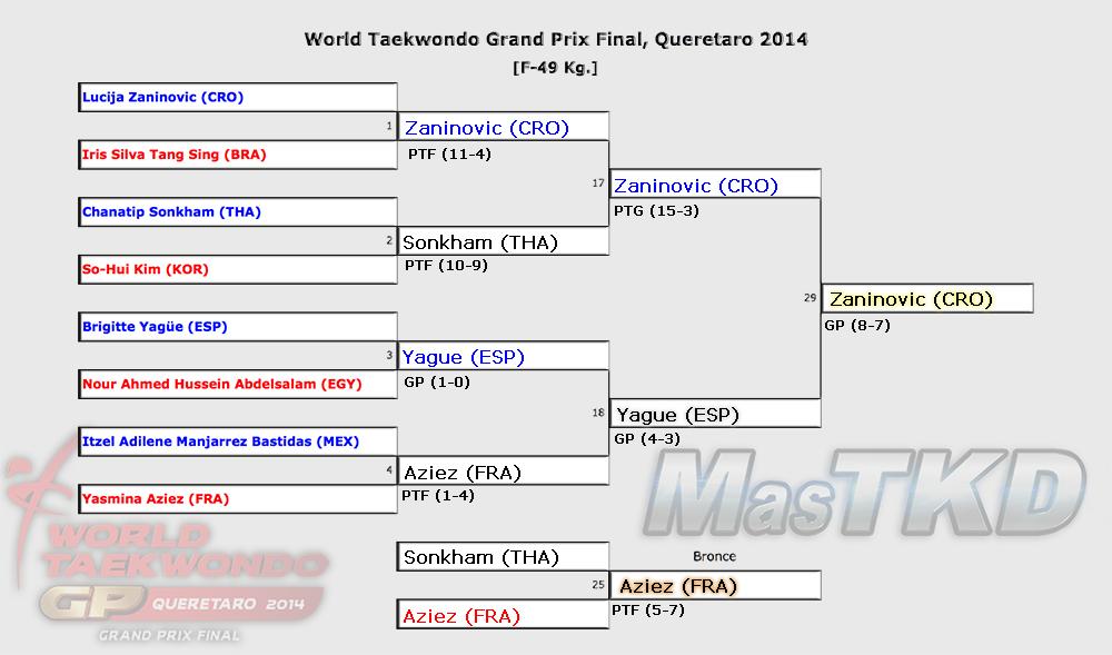 Grafica con los Resultados del GP Final 2014, F-49 Kg.