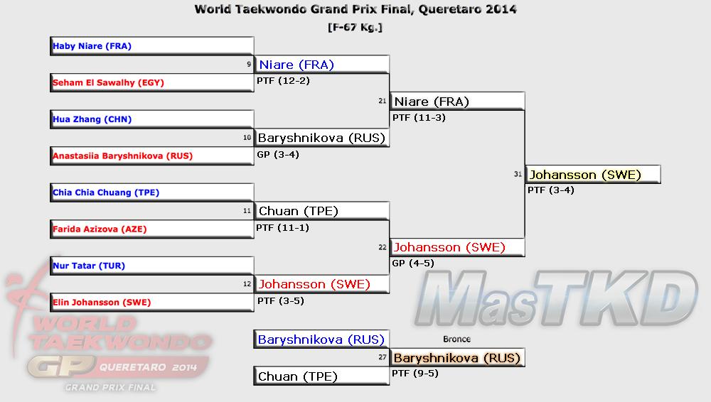 Grafica con los Resultados del GP Final 2014, F-67 Kg.