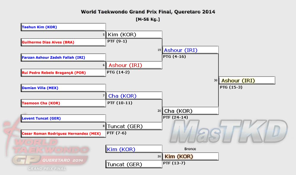 Grafica con los Resultados del GP Final 2014, M-58 Kg.