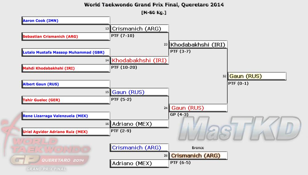 Grafica con los Resultados del GP Final 2014, M-80 Kg.