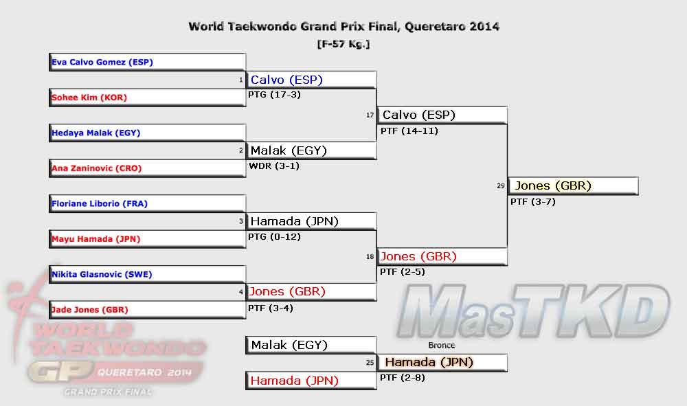 Grafica con los Resultados del GP Final 2014, F-57 Kg.