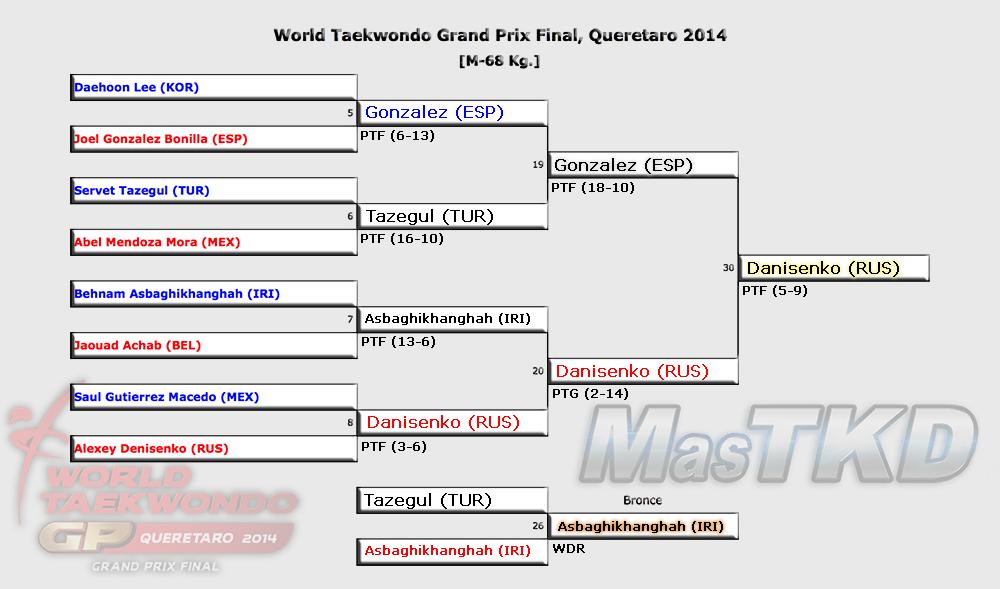 Grafica con los Resultados del GP Final 2014, M-68 Kg.