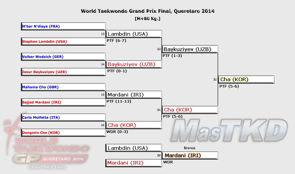 Grafica con los Resultados del GP Final 2014, M+80 Kg.