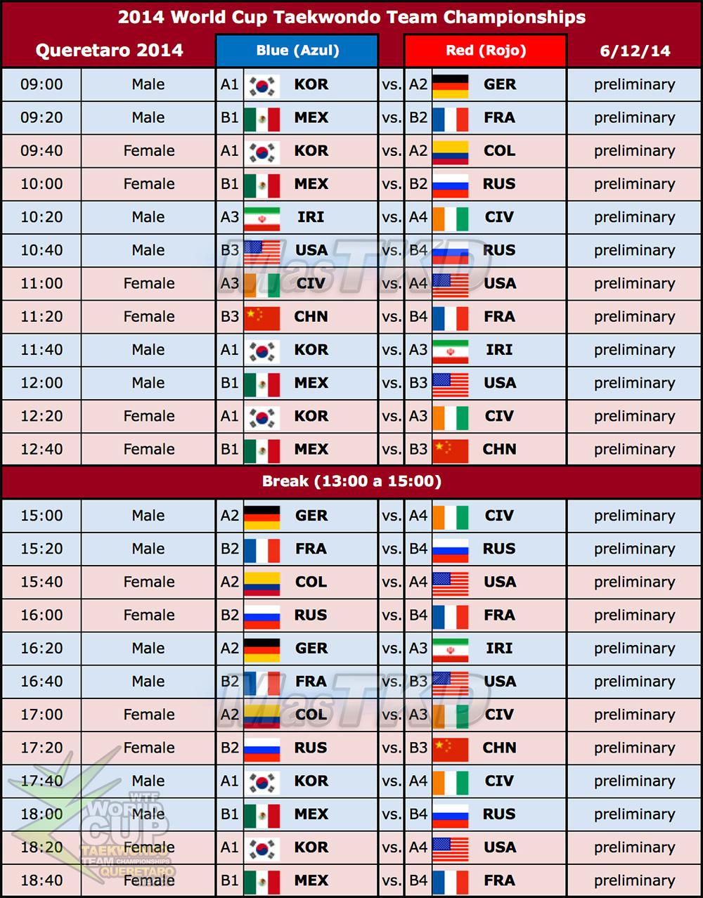 Fixture de las preliminares de la Copa del Mundo por Equipos de Taekwondo 2014