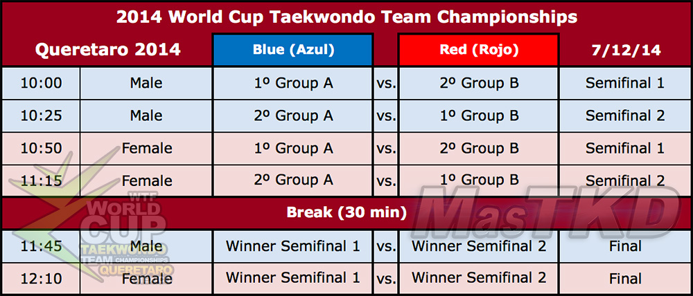 Fixture de la copa del Mundo por Equipos de Taekwondo 2014