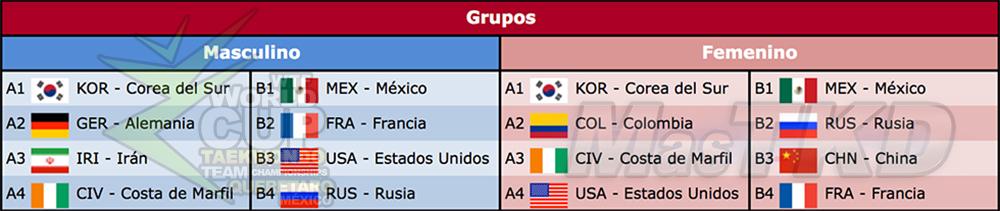 Grupos de la Copa del Mundo de Taekwondo 2014