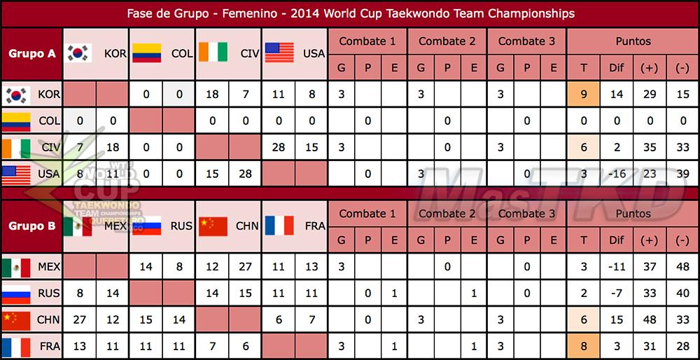 Resultados de la Fase de Grupo  (femenino) de la Copa del Mundo Por Equipos de Taekwondo 2014