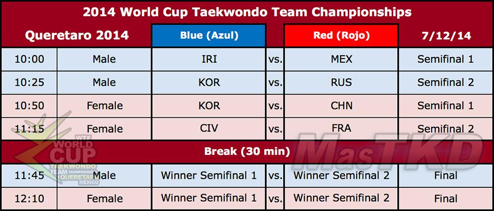 Cronograma de Semis y Finales de la Resultados de la Fase de Grupo  (femenino) de la Copa del Mundo Por Equipos de Taekwondo 2014