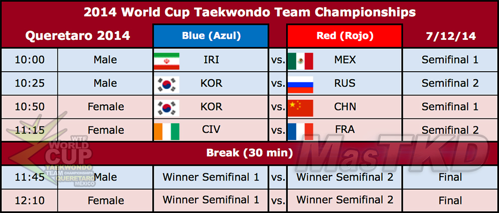 Semifinales de la Copa del Mundo por Equipos
