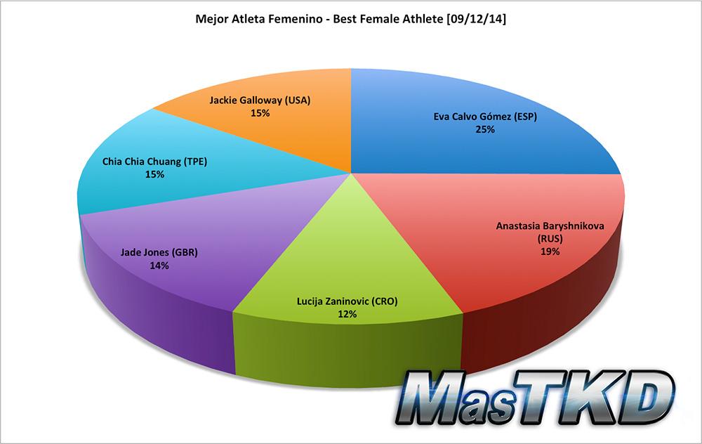 Mejor Atleta Femenino - Best Female Athlete