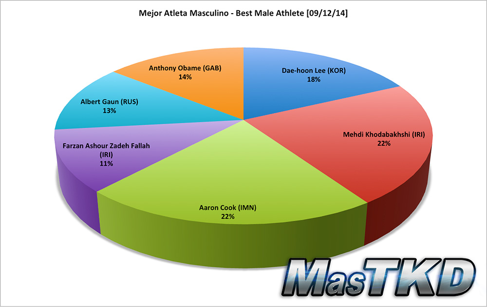 Mejor Atleta Masculino - Best Male Athlete
