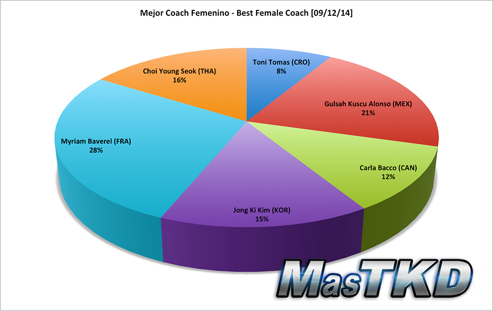 Mejor Coach Femenino - Best Female Coach
