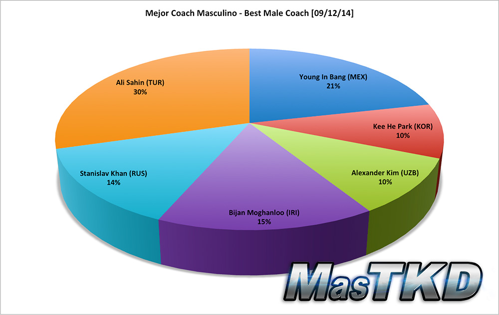 Mejor Coach Masculino - Best Male Coach