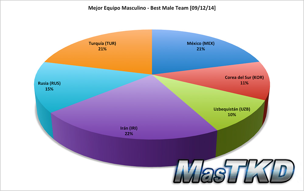 Mejor Equipo Masculino - Best Male Team