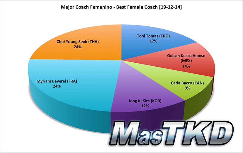 Mejor Coach Femenino