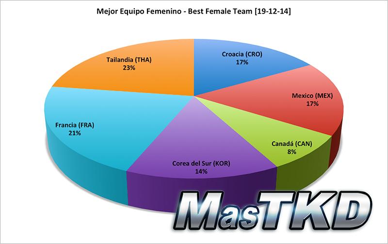Mejor Equipo Femenino