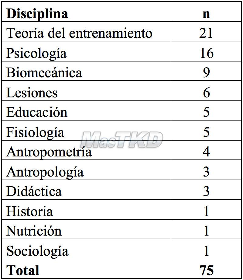 Tabla 1. Distribución de los artículos relativos al Taekwondo según la disciplina que aborda el estudio.