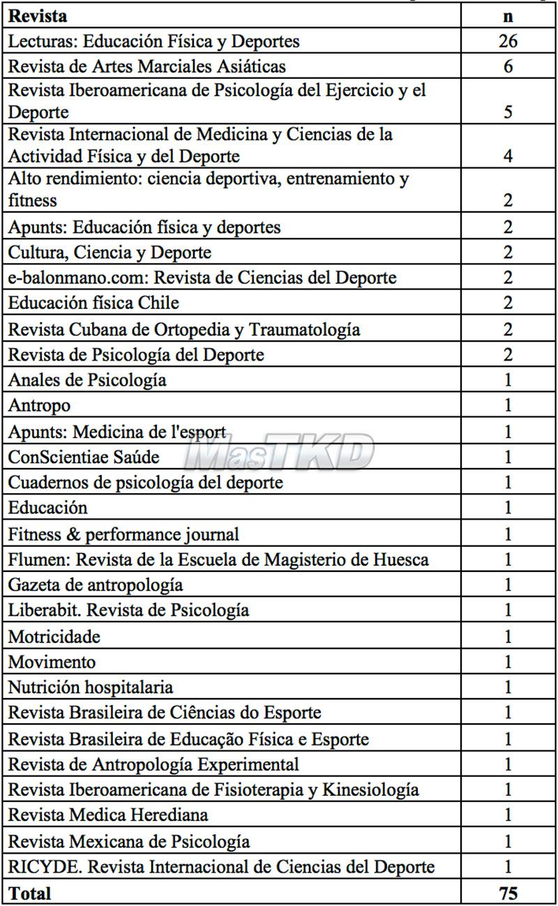 Tabla 2. Distribución de los artículos relativos al Taekwondo según su revista de publicación.