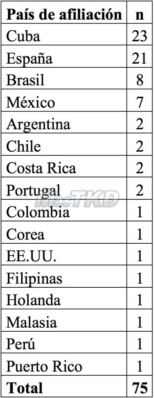 Tabla 3. Distribución de los artículos relativos al Taekwondo según el país de afiliación del autor principal.