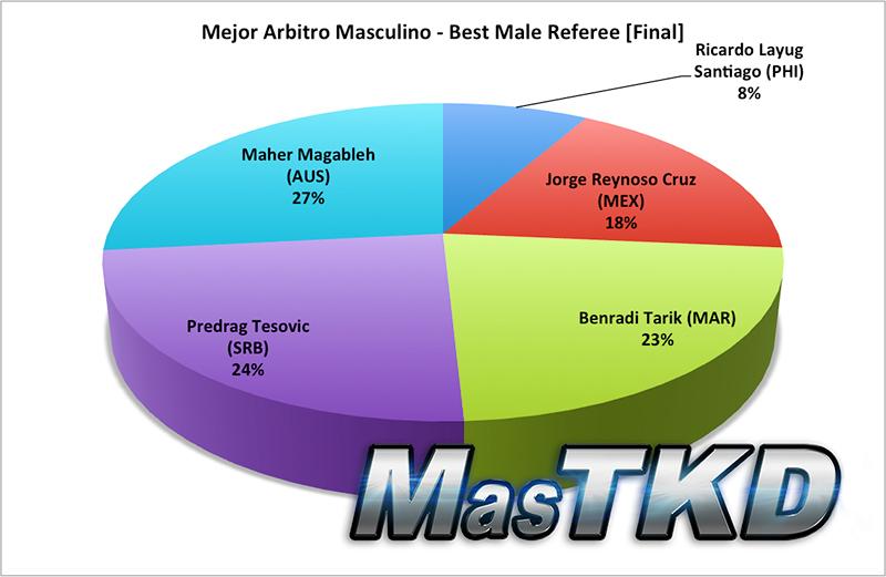 Resultado Final, Mejor Arbitro Masculino