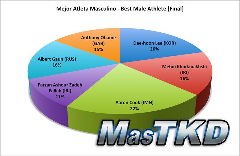 Resultado Final, Mejor Atleta Masculino