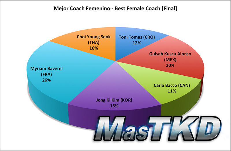 Resultado Final, Mejor Coach Femenino
