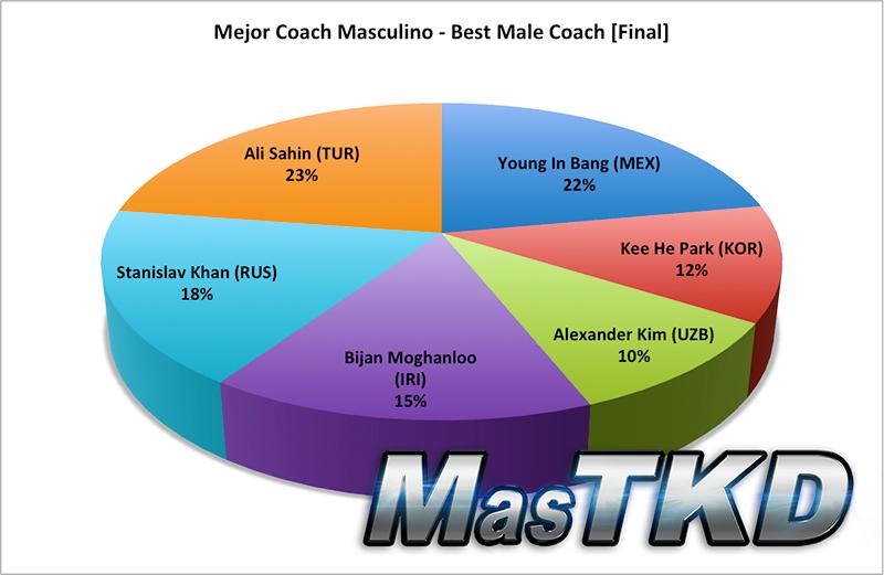 Resultado Final, Mejor Coach Masculino