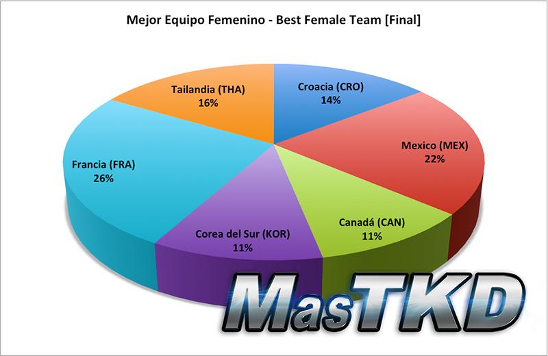 Resultado Final, Mejor Equipo Femenino