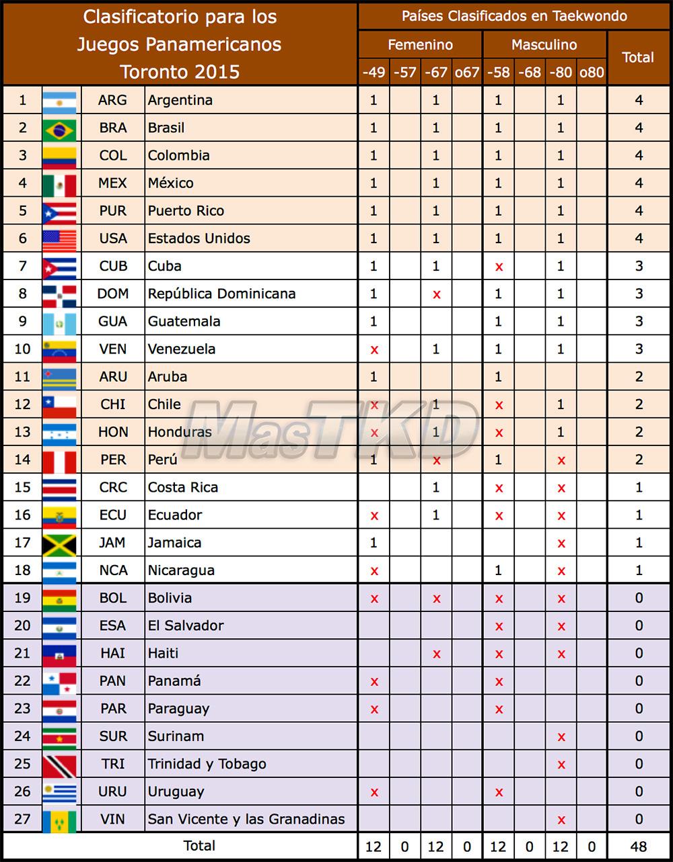 Cuadro-Clasificaciones-Taekwondo_a_Toronto2015
