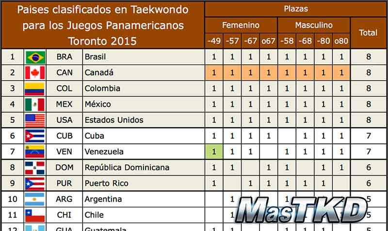 Plazas-Taekwondo-Toronto-2015_home