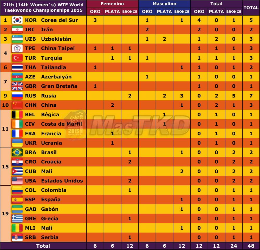 Medallero_Mundial_Dia5