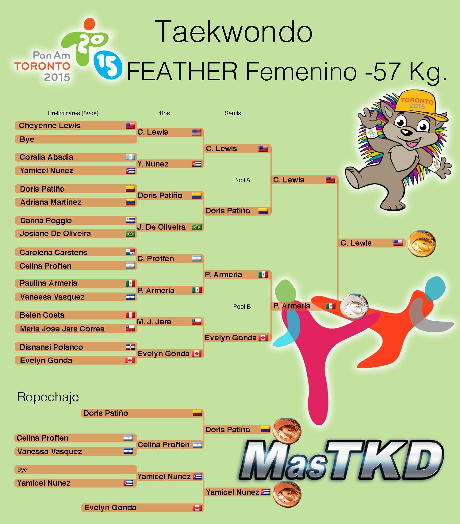 F-57_Taekwondo_grafica-Final_Toronto 2015