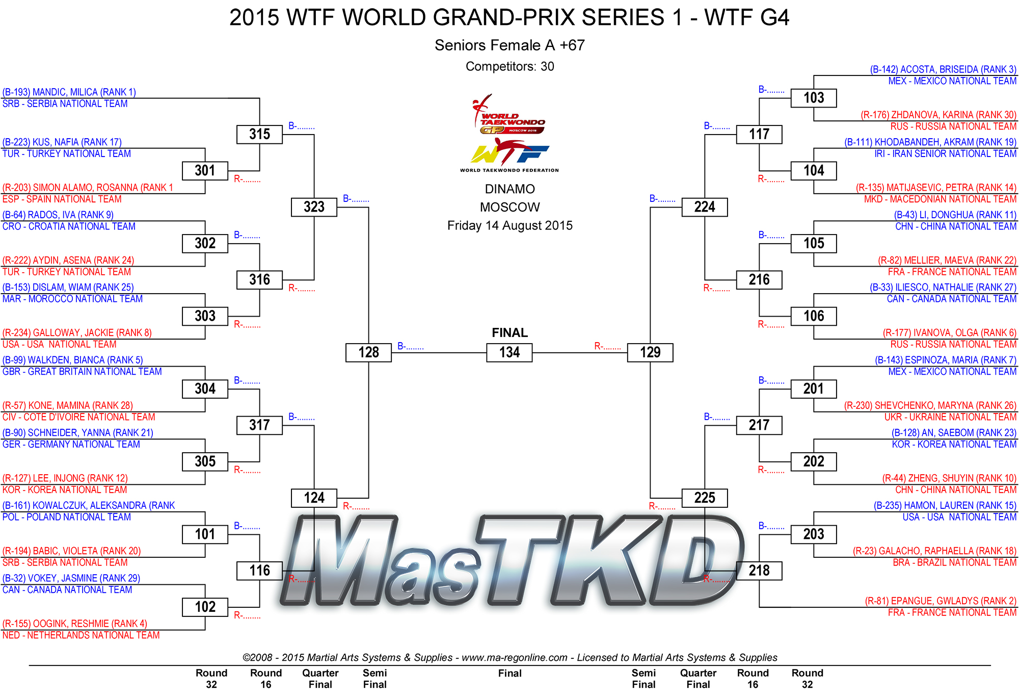 2015_WTF_WORLD_GRAND-PRIX_SERIES_1_DRAW_DAY-1_Fo67