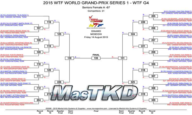 2015_WTF_WORLD_GRAND-PRIX_SERIES_1_home