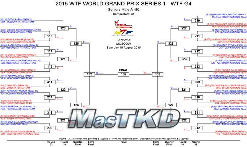 2015_WTF_WORLD_GRAND-PRIX_SERIES_1_DRAW_DAY-2_home