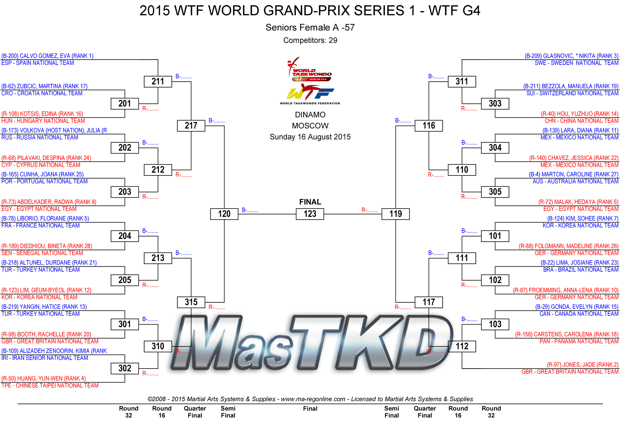 2015_WTF_WORLD_GRAND-PRIX_SERIES_1_DRAW_DAY-3_F-57