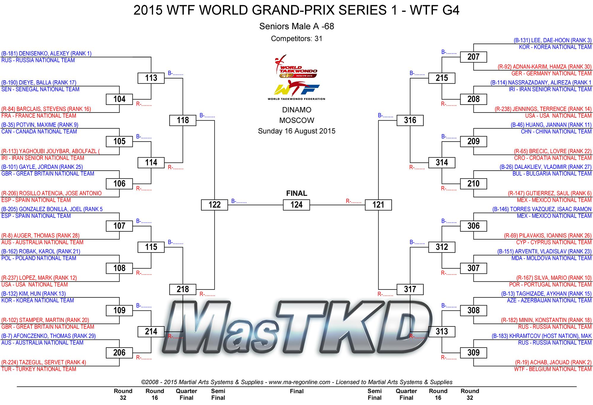 2015_WTF_WORLD_GRAND-PRIX_SERIES_1_DRAW_DAY-3_M-68