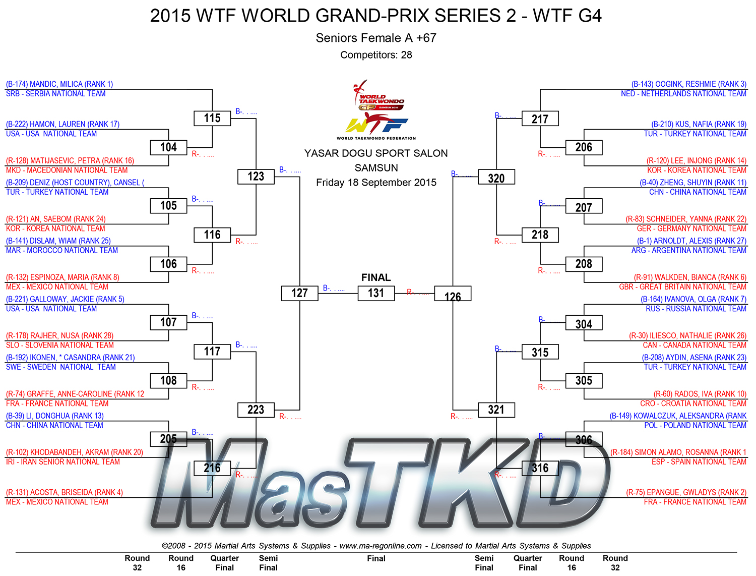 2015-WTF-WORLD-GRAND-PRIX-SERIES-2_D1_Fo67
