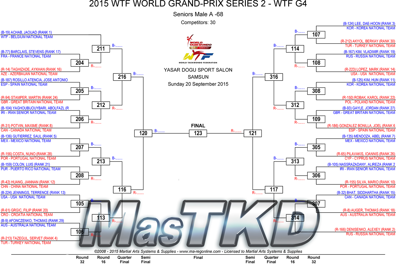 2015-WTF-WORLD-GRAND-PRIX-SERIES-2-DRAW-D3_M-68