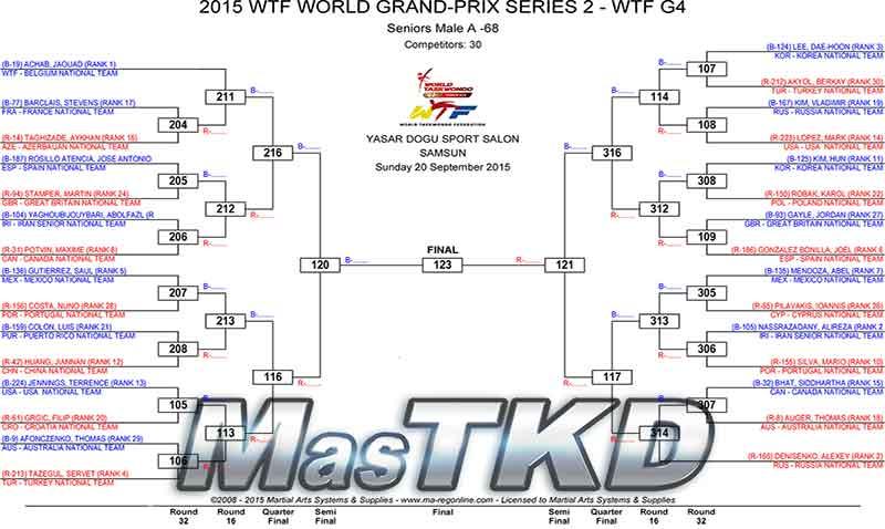 2015-WTF-WORLD-GRAND-PRIX-SERIES-2-DRAW-D3_home