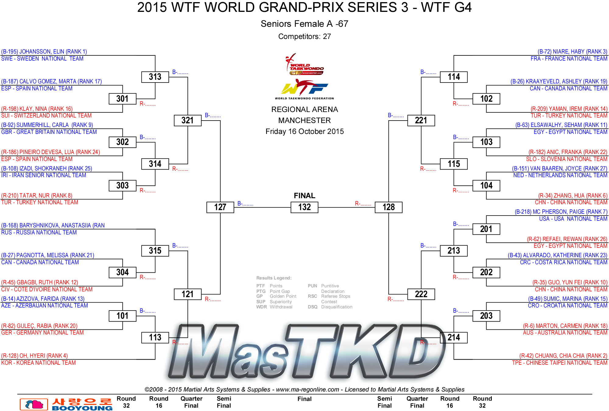 F-67_2015_WTF_WORLD_GRAND-PRIX_SERIES_3_DRAW_D1