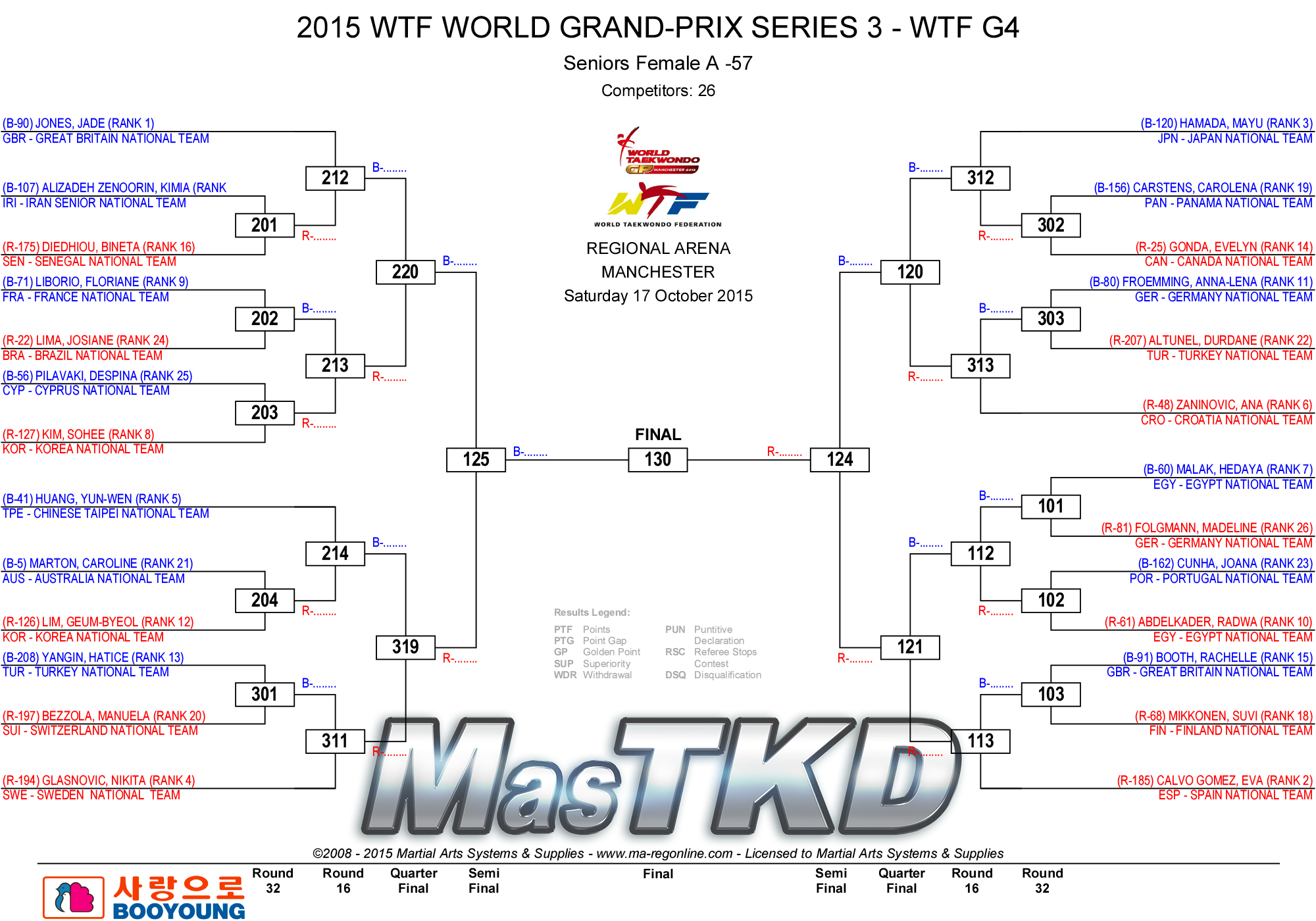 F-57_2015_WTF_WORLD_GRAND-PRIX_SERIES_3_DRAW_D2