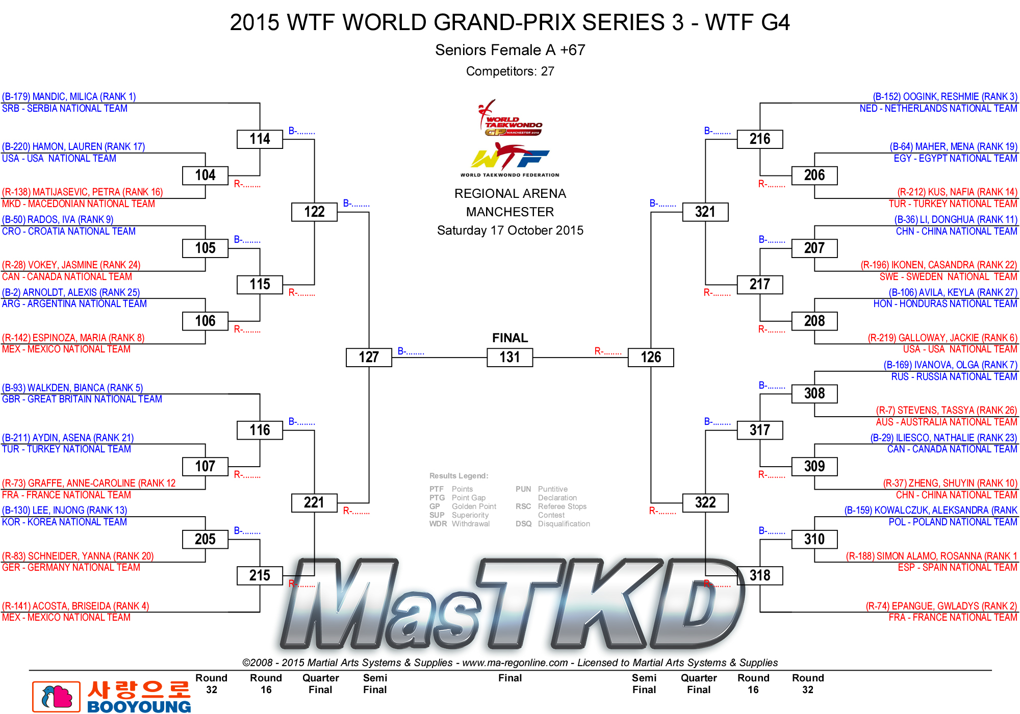 Fo67_2015_WTF_WORLD_GRAND-PRIX_SERIES_3_DRAW_D2