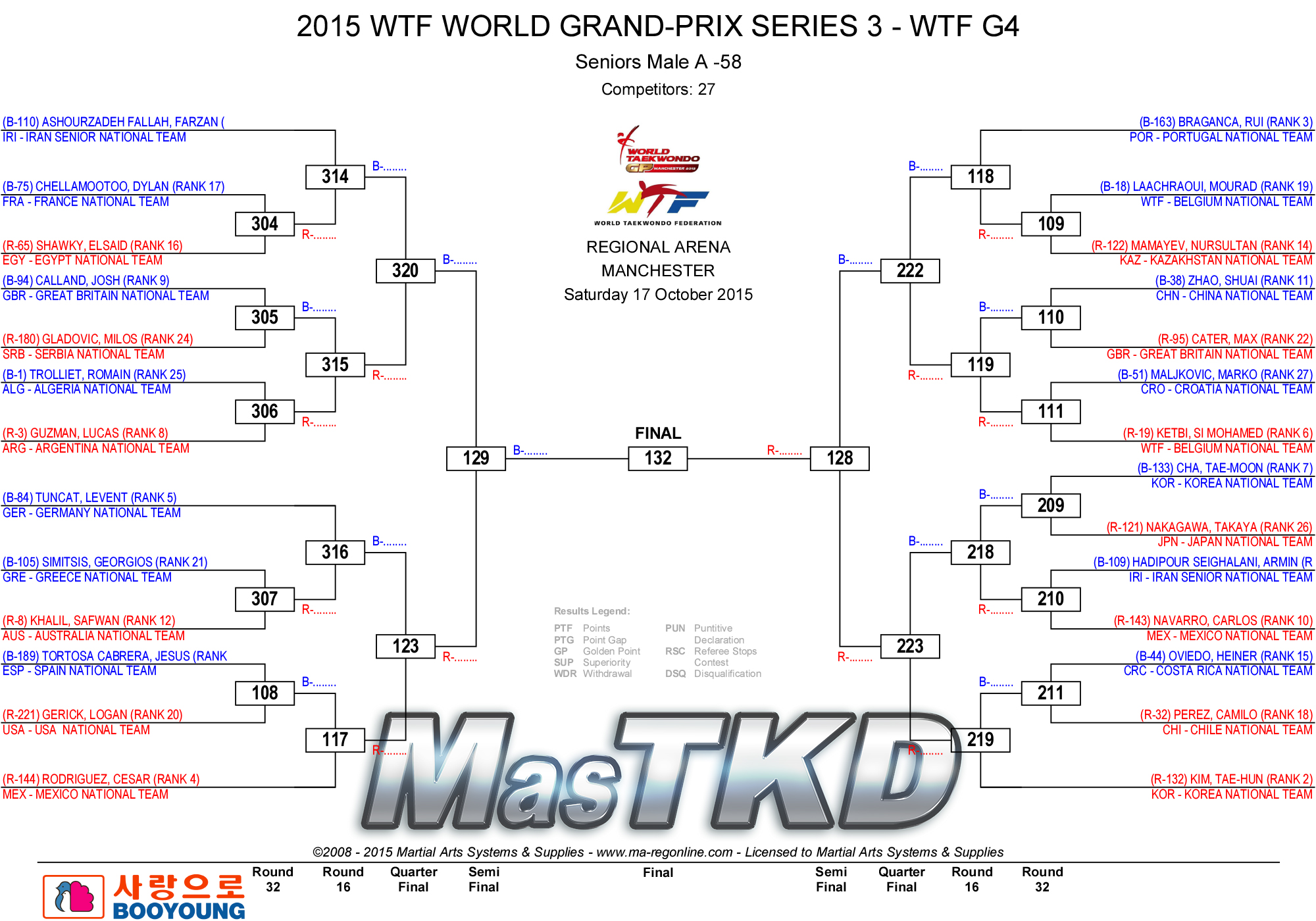 M-58_2015_WTF_WORLD_GRAND-PRIX_SERIES_3_DRAW_D2