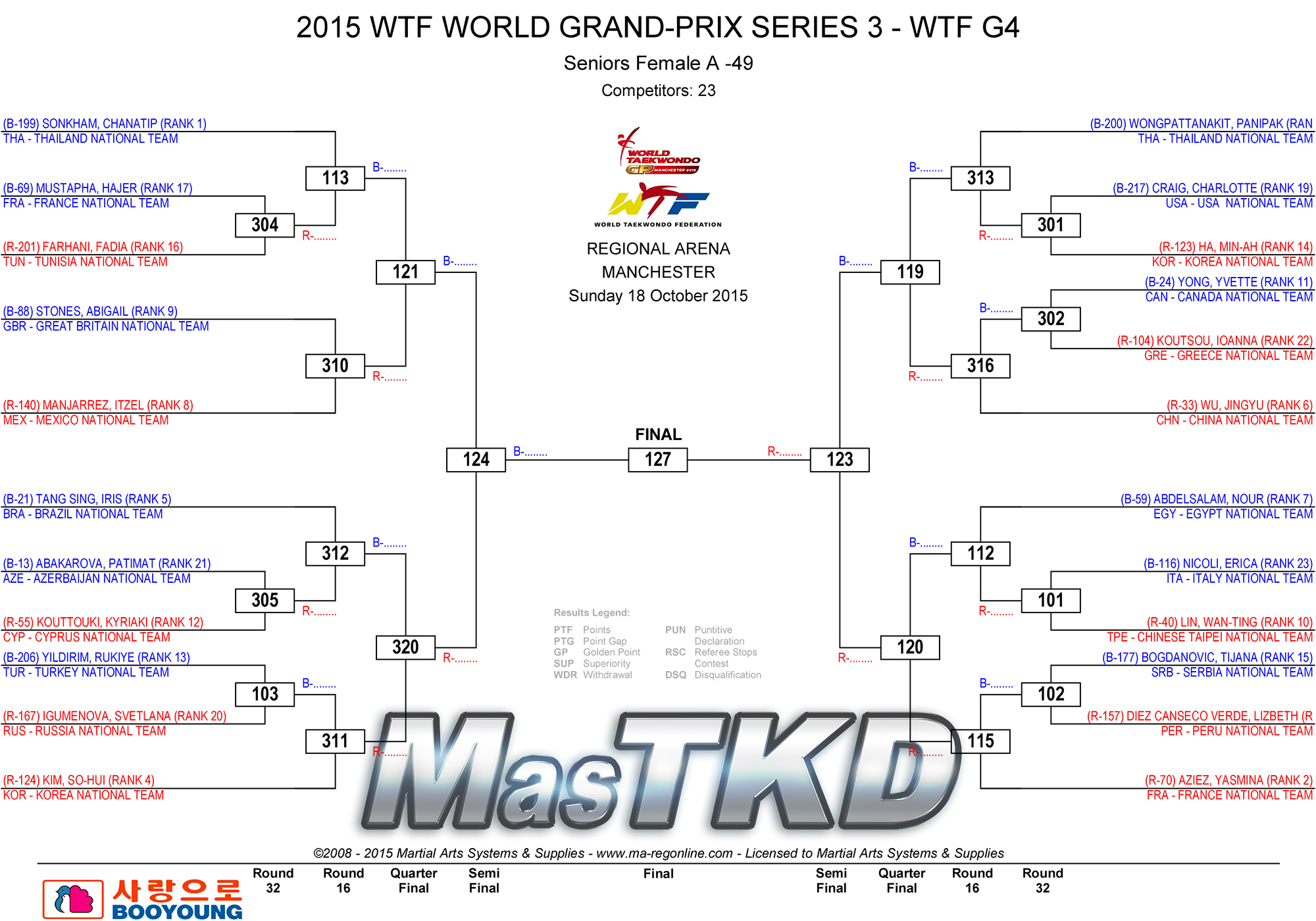 F-49_2015_WTF_WORLD_GRAND-PRIX_SERIES_3_DRAW_D3