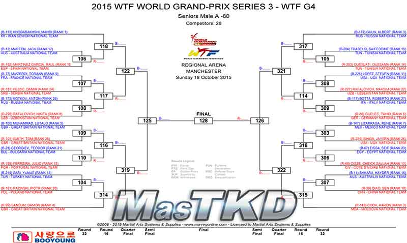 M-80_2015_WTF_WORLD_GRAND-PRIX_SERIES_3_DRAW_home