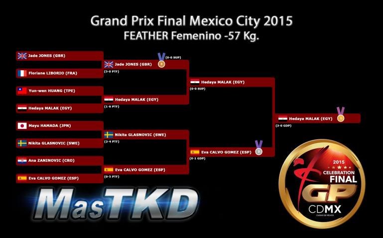 F-57_GraficaConResultados_GPFinal-MexicoCity2015
