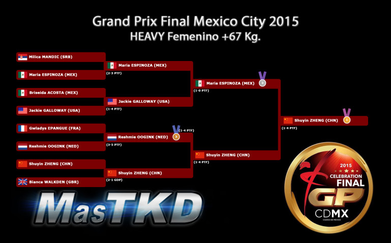 Fo67_GraficaConResultados_GPFinal-MexicoCity2015