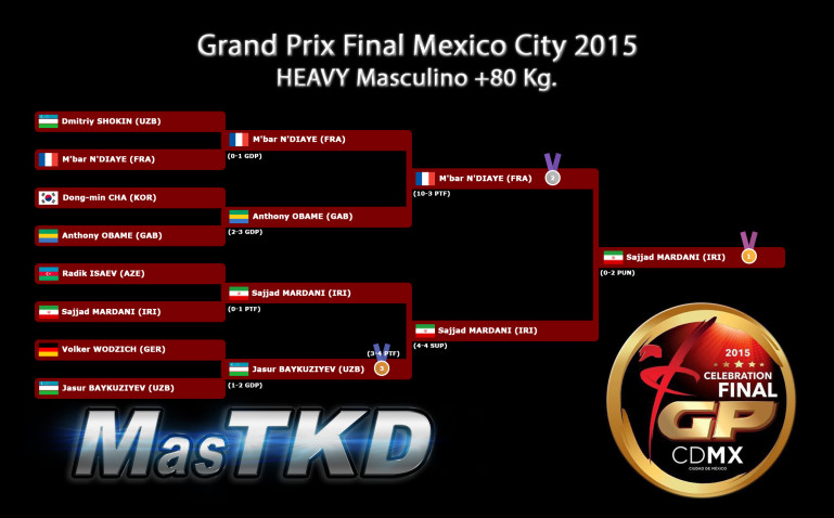 Mo80_GraficaConResultados_GPFinal-MexicoCity2015