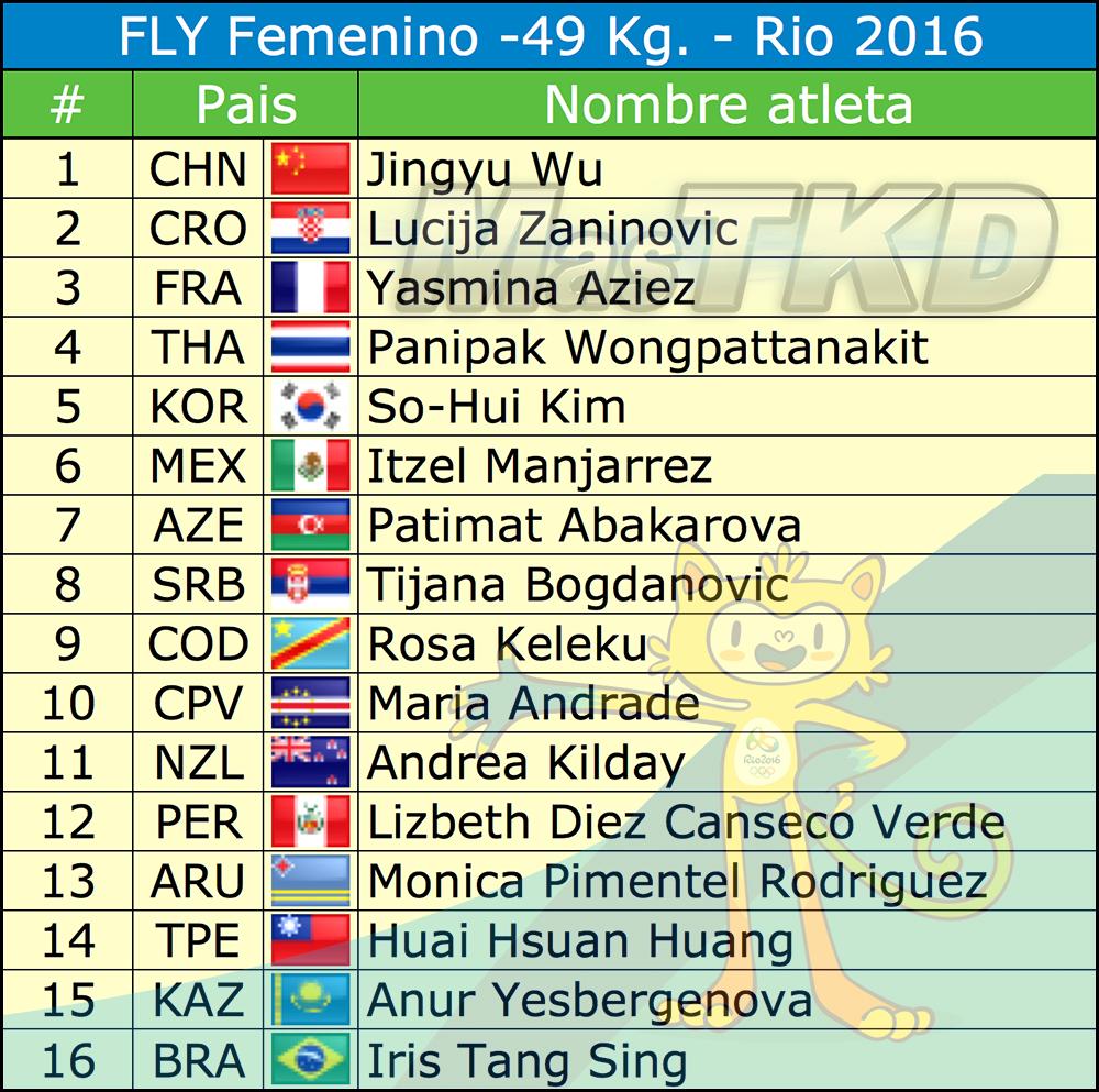 F-49_Listado-Taekwondo-Rio-2016